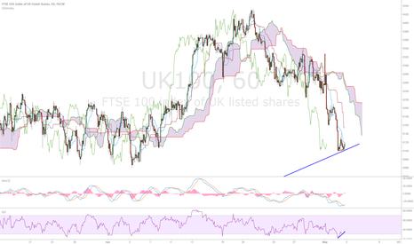 UK100: Long FTSE BUT limited upside