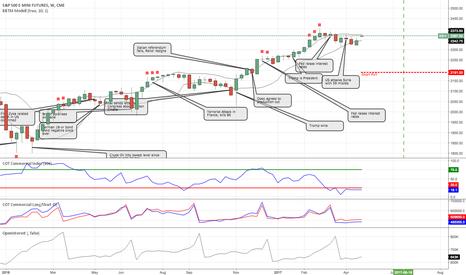 ES1!: ES S&P 500 - Short PUT