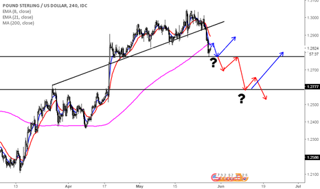 GBPUSD: Danger ahead, once again, for Pound?
