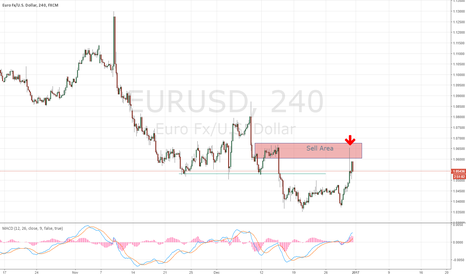 EURUSD: Brilliant Short on Euro in Asia