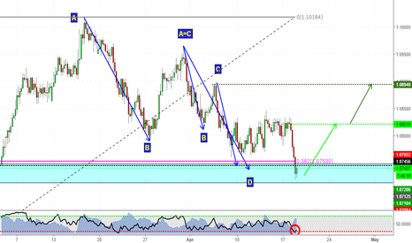 AUDNZD: Harmonics in play! (AUDNZD analysis)