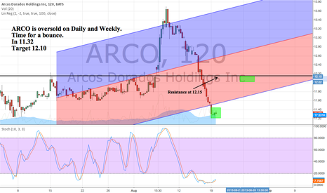 ARCO: ARCO is oversold on Daily and Weekly. time for a bounce.