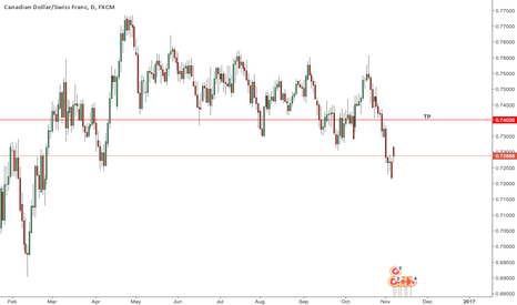 CADCHF: CADCHF LONG OPPORTUNITY!