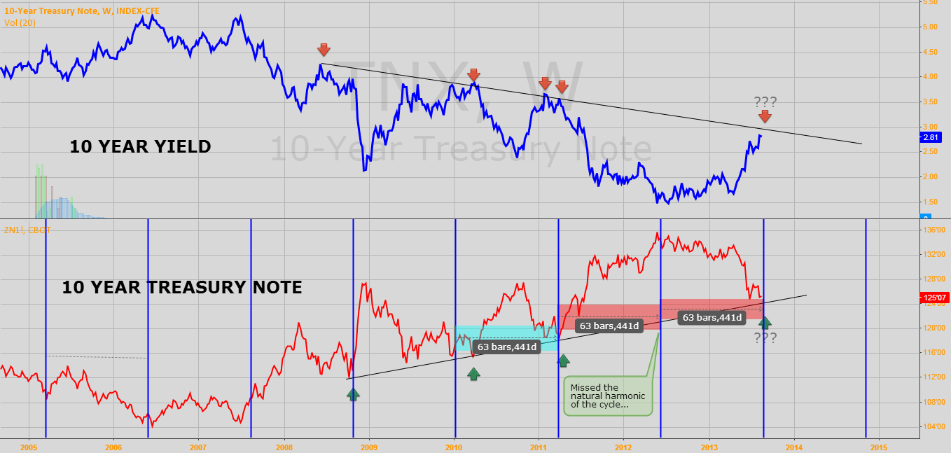 """Time Analysis of """"The Great Bond Sell Off is Almost Over"""""""