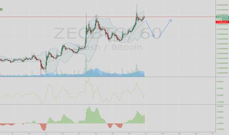 ZECBTC: Double top on Zcash