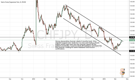CHFJPY: Bearish Channel, Short Opp
