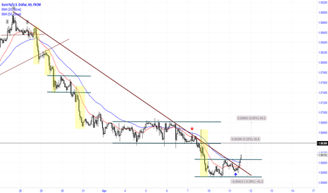 EURUSD: Breakout TL and resistance
