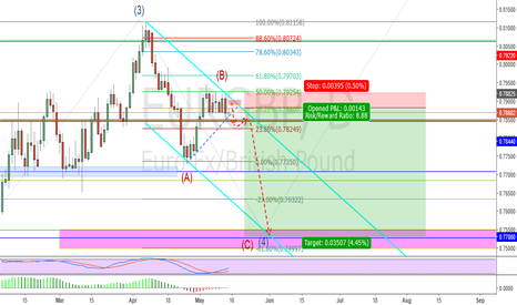 EURGBP: POTENTIAL SHORT = OPPORTUNITIES