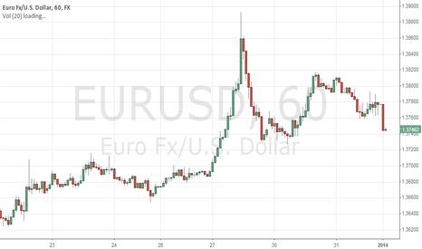 EURUSD: 2014