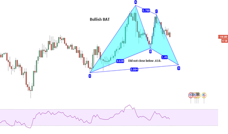 USDJPY: Bullish Harmonic Bat Pattern for the Yen