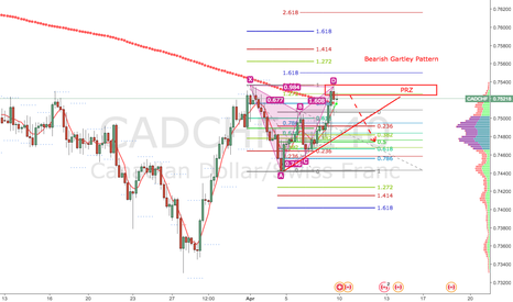 CADCHF: CADCHF Bearish Gartley Pattern on H4