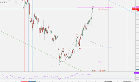 XAUUSD: GOLD Extended Wave 5 May Completed