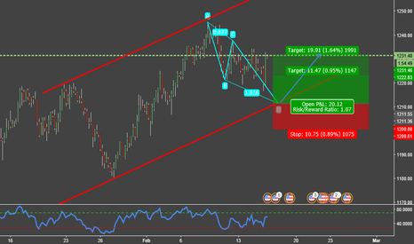 XAUUSD: Hoping to buy GOLD!