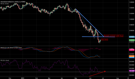 AUDUSD: long Aussie