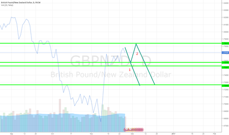 GBPNZD: GBPNZD is going down