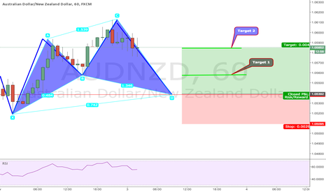 AUDNZD: A POTENTIAL BULLISH CYPHER PATTERN