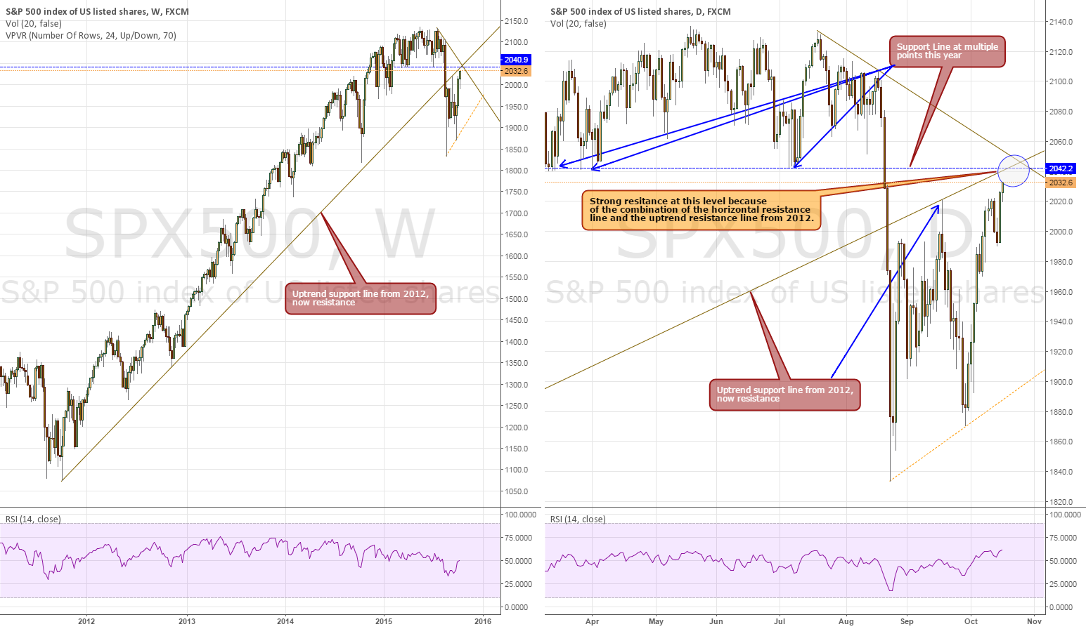 Multiple Resistances for SPX500 at Low 2040s