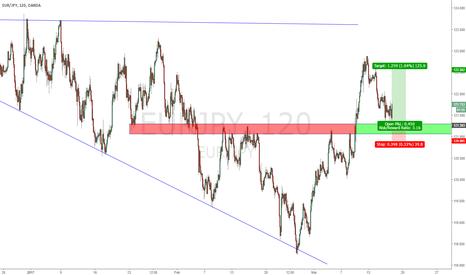 EURJPY: EUR/JPY 2 Hour Range Trade