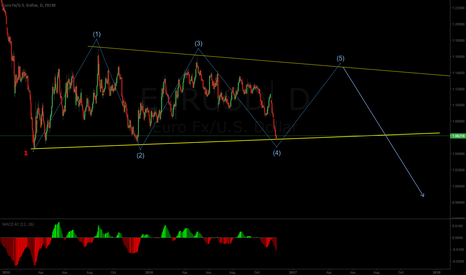 EURUSD: Will the EURUSD break or make another move up (5)?