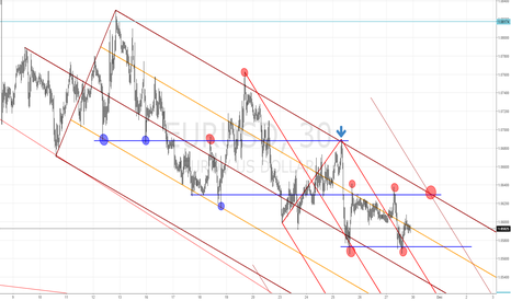 EURUSD: EURUSD - Upcoming week - Technical Analysis