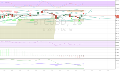 BTCUSD: its going down