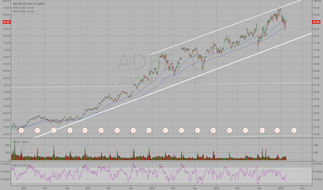 ADBE: Upward channel
