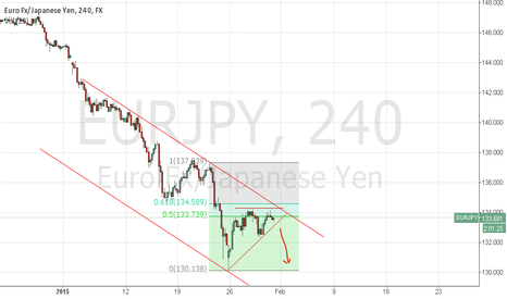 EURJPY: EUR JPY 4H Retracement