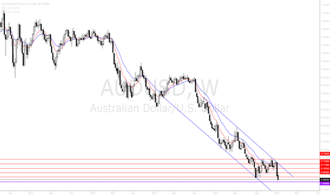 AUDUSD: AUDUSD coming to the prominent .6800 handle.