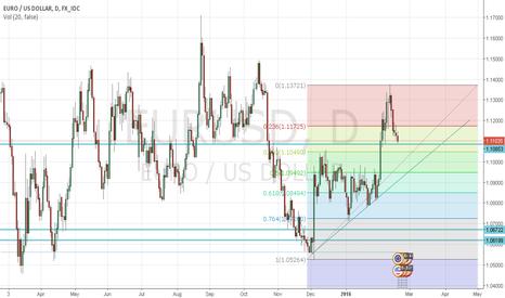 EURUSD: possible long trade on eurusd