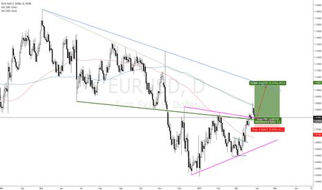 EURUSD: BUY EURUSD FOR A 250 PIP BULL MOVE
