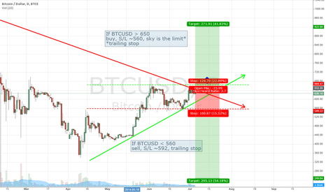 BTCUSD: The destiny of Bitcoin for the next 1-2 months