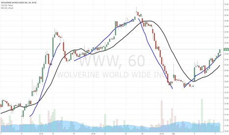 WWW: $WWW follow the trend higher