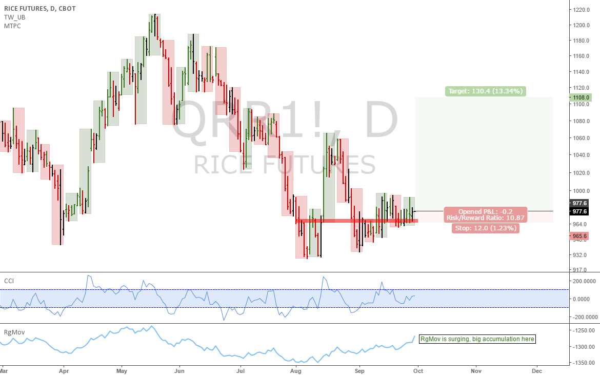 Rice futures: Good setup in the weekly here