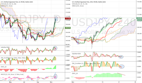 USDJPY: Early signals for a possible local top and consolidation