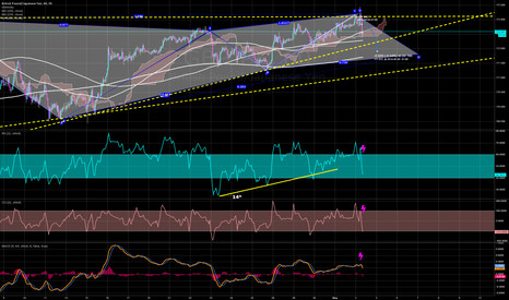 GBPJPY: Risk OFF! (Looking for a LONG after weekend)