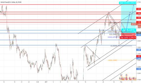 GBPUSD: GBP/USD LONG ON PULLBACK !