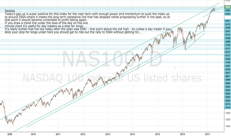 NAS100: Nasdaq long term chart showing likely limit of near term rally