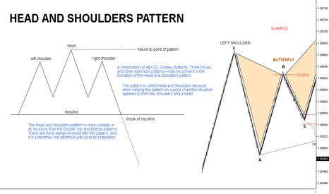 EURUSD: Head & Shoulders // Educational ®