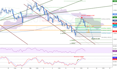 EURUSD: Euro weakness to continue