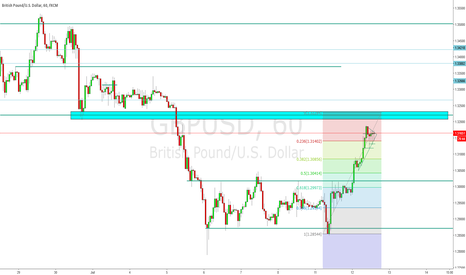 GBPUSD: Where is GU heading for?