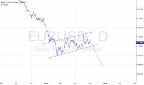 EURUSD: EURUSD 1D Bear Flag