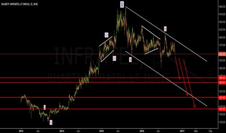 INFRATEL: Bharti Infratel - Short set up