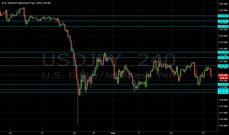 USDJPY: UJ some new levels to look out for