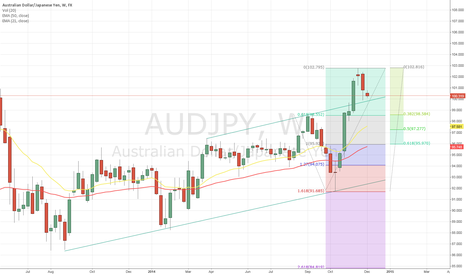 AUDJPY: AUDJPY minor retracement in place