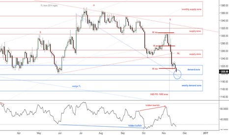 XAUUSD: $GLD, GC1! If 1,202 holds weekly, possible reaction zone