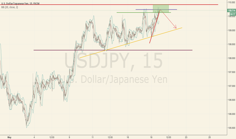 USDJPY: IS IT A GOOD TIME TO OPEN SHORT ORDER NOW???!!!!!!!