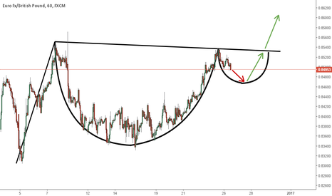 EURGBP: EURGBP - Potential Cup With Handle pattern forming?