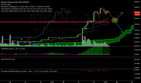 BTCCNY: Area of consolidation and potential correction after large spike