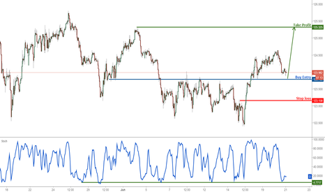 EURJPY: EURJPY approaching major support, prepare to buy