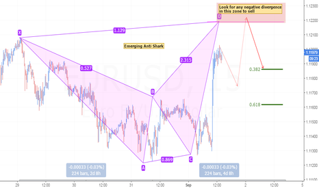 EURUSD: Emerging Bearish Anti Shark